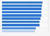 Vertrauen der Deutschen in ausgewählte Markenartikler laut GPRA-Vertrauensindex 2013