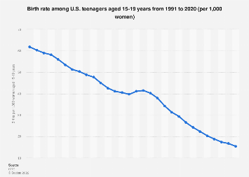 Birth rate for teenagers aged 15-19 years 1991-2017