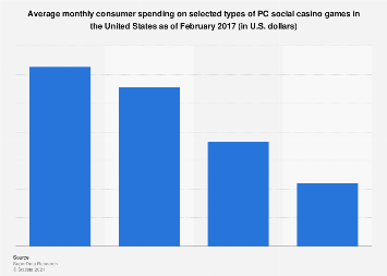 Monthly consumer spending on social casino games in the U.S. 2017, by type