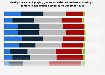 Weekly time spent playing games on selected devices in the U.S. 2016