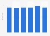 Umsatz der E-Plus Gruppe in Deutschland bis 2013