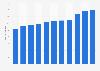 Abwasserentsorgung - Anzahl der Unternehmen in Deutschland bis 2016