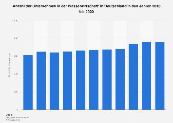 Wasserwirtschaft - Anzahl der Unternehmen in Deutschland bis 2015