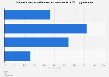 Share of Americans with at least one tattoo - by age 2003-2015