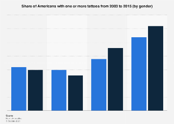 Share of Americans with at least one tattoo - by gender 2003-2015