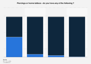 Tattoo Popularity Among Uk Population By Age 2015 Survey