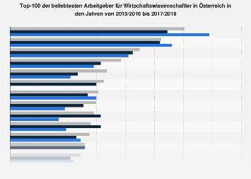 Beliebteste Arbeitgeber für Wirtschaftswissenschaftler in Österreich bis 2018
