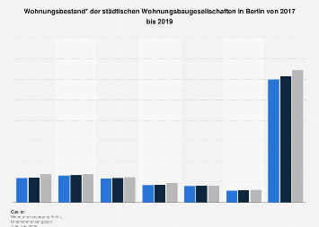 Wohnungsbestand der städtischen Wohnungsbaugesellschaften in Berlin 2018