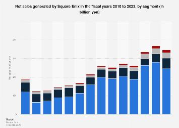 Square Enix S Annual Sales By Segment 2020 Statista