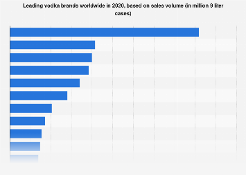 Global vodka market: leading brands 2017, based on sales volume