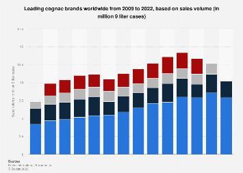 Global cognac market: leading brands based on sales volume 2009-2017