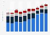 Konami's revenue from 2009-2018, by segment