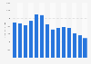 Fluor Corporation's total revenue 2008-2017