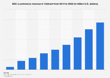 B2C e-commerce revenue Vietnam 2012-2017