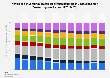 Verteilung der Konsumausgaben in Deutschland nach Verwendungszwecken bis 2018