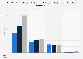 Lkw mit alternativen Antrieben in Deutschland 2019