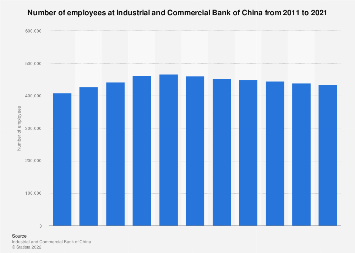 Number of employees at Industrial and Commercial Bank of China 2010-2018