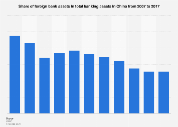 Share of foreign bank assets in total banking assets in China 2007-2017