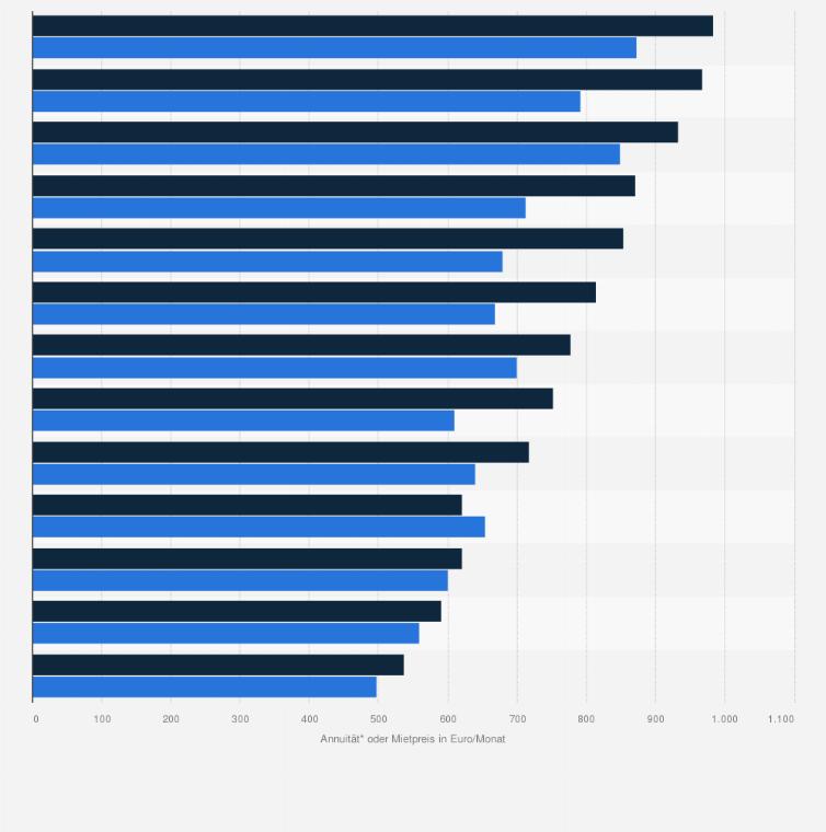Wohnungskauf oder Mietwohnung - Vergleich der finanziellen Belastung ... 5cf492c0e3