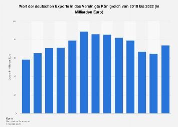 Deutsche Exporte in das Vereinigte Königreich bis 2017