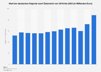 Deutsche Exporte nach Österreich bis 2018