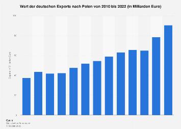 Deutsche Exporte nach Polen bis 2017