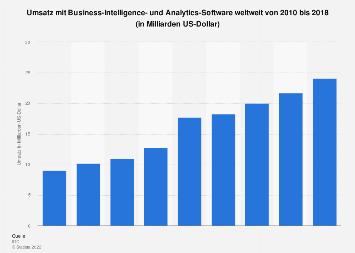 Umsatz mit Business-Intelligence-Software weltweit bis 2016
