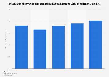 TV advertising revenue in the U.S. 2016-2021