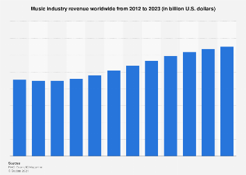 Global music industry revenue 2012-2021