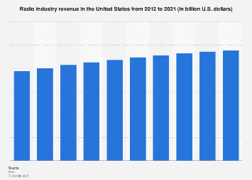 Radio industry revenue in the U.S. 2012-2021