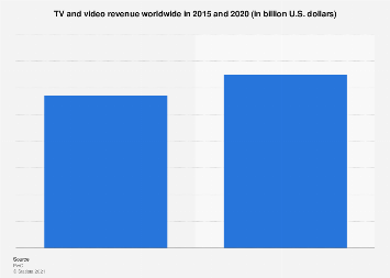 Global filmed entertainment revenue 2015-2020