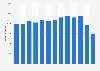 Umsatz im Einzelhandel mit Schuhen und Lederwaren in der EU bis 2016