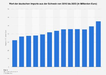 Deutsche Importe aus der Schweiz bis 2016