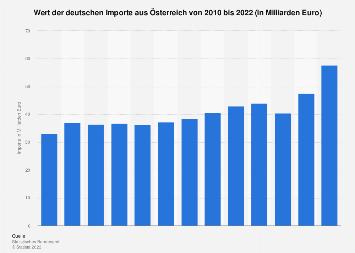 Deutsche Importe aus Österreich bis 2018