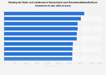Landkreise in Deutschland mit der höchsten Einzelhandelskaufkraft pro Kopf 2019