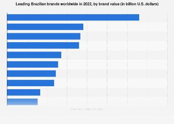 Brazil: leading Brazilian brands 2018, by brand value