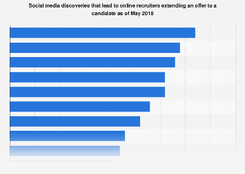 Positive social media discoveries made by online recruiters 2018