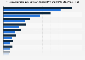 Mobile gaming revenue worldwide 2016-2023, by genre