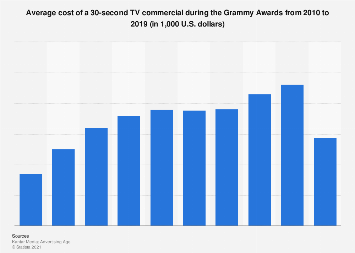 Average cost of a TV commercial during the Grammy Awards 2010-2017