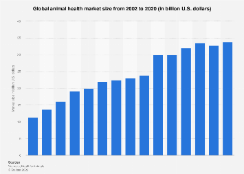 Global animal health market 2002-2016