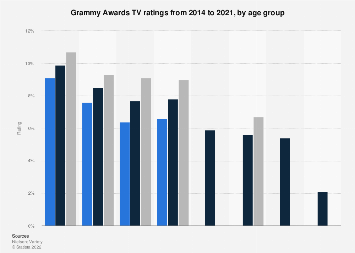 Grammy Awards TV ratings 2014-2018, by age group