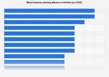 Most Grammy-winning albums of all time | Statista