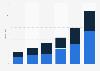 Box office revenue in China 2015, by region of movie origin