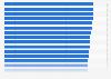 Ranking der besten 100 Arbeitgeber in Deutschland im Jahr 2013