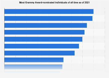 Most Grammy Award-nominated individuals of all time