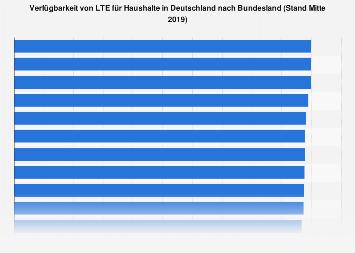 Verfügbarkeit von LTE in deutschen Bundesländern Ende 2018