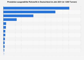 Produktion ausgewählter Rohstoffe in Deutschland 2018