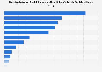 Wert der Rohstoffproduktion in Deutschland 2016