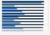Elementarschadenversicherung - Versicherungsdichte nach Bundesländern 2013
