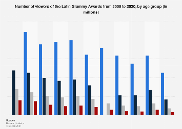 Audiences of the Latin Grammy Awards 2009-2017, by age group